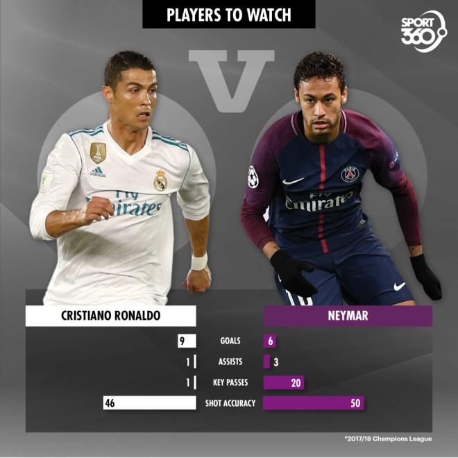 Ronaldo v Neymar
