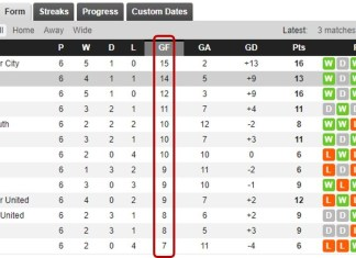 Away Goal Prediction Stats