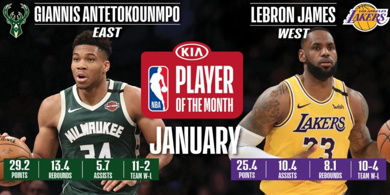 Bucks' Antetokounmpo and Lakers' James named NBA Players of the Month for January