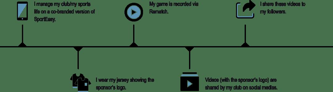 EN_timeline_visibilité