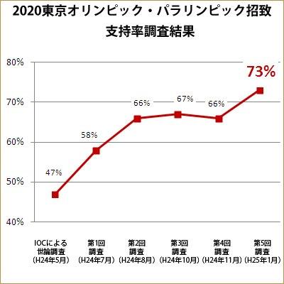 Sondage - Tokyo 2020