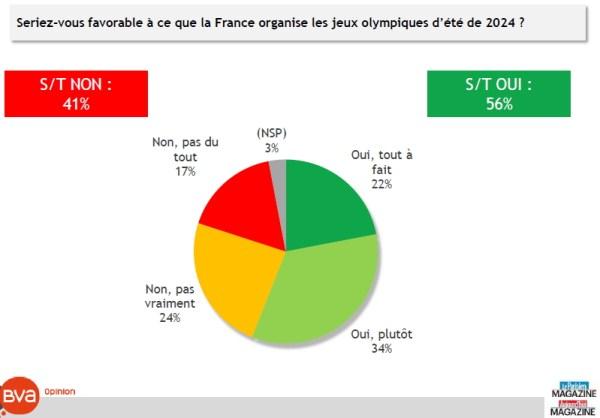 Sondage Paris 2024
