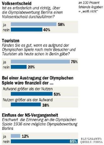 Berlin 2024 - sondage ciblé