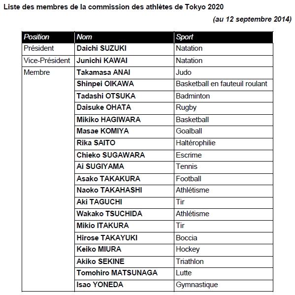 Tokyo 2020 - Commission des Athlètes