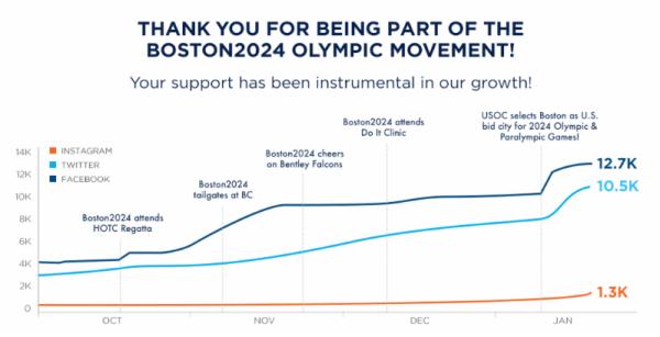 Évolution de la candidature de Boston 2024 sur les réseaux sociaux entre octobre 2014 et janvier 2015 (Crédits - Boston 2024)