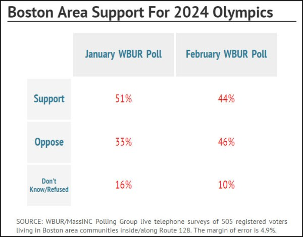 Boston 2024 - sondage février 2015