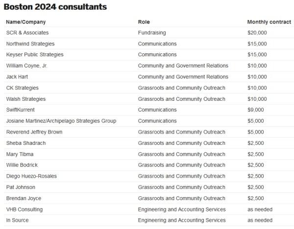Boston 2024 - rémunérations des consultants