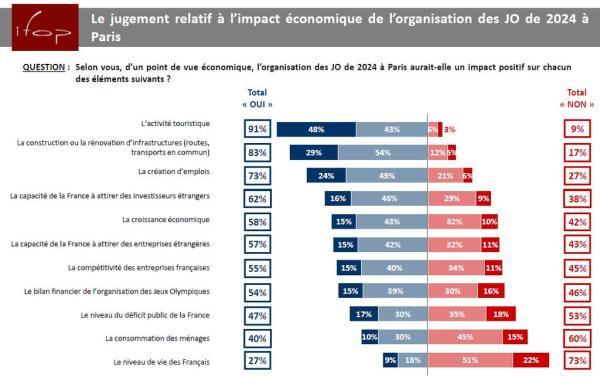 IFOP - Paris 2024 - secteurs