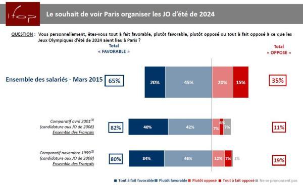IFOP - Paris 2024 - sondage mars 2015