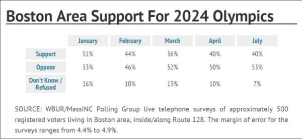 Boston 2024 - sondage juillet 2015