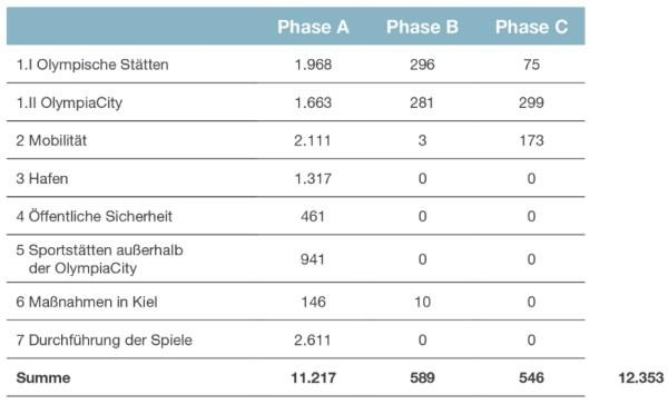 Total des dépenses entre la phase A (2017-2024), la phase B (2025-2027) et la phase C (jusqu'en 2040).