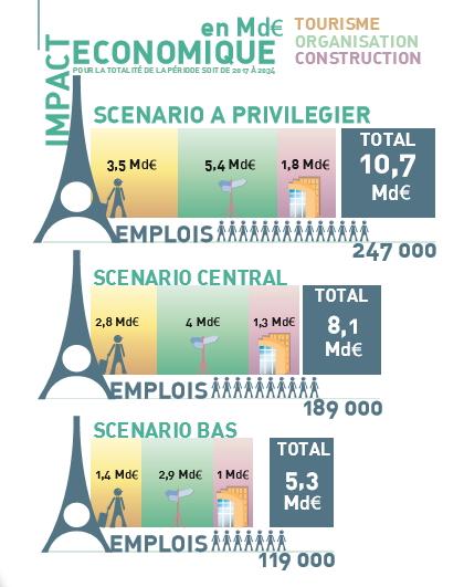 Impact économique sur les secteurs d'activités sur la période 2017-2034 (Crédits - CDES)