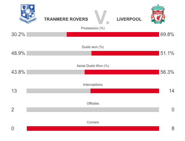 Tranmere v liverpool stats