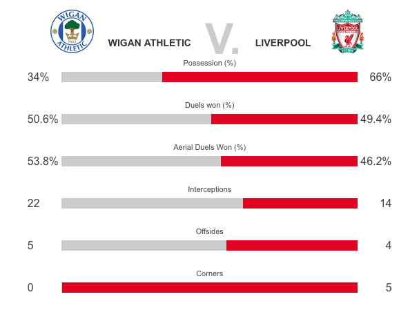 Wigan v Liverpool Salah