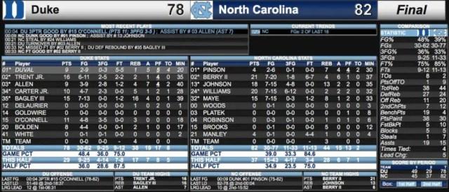 North Carolina v Duke college basketball