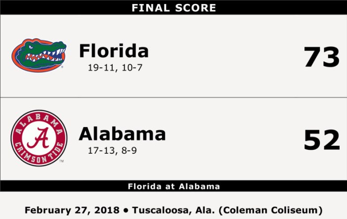 Florida v Alabama College Basketball Stats