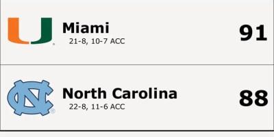 Miami Hurricanes at North Carolina Tar Heels stats