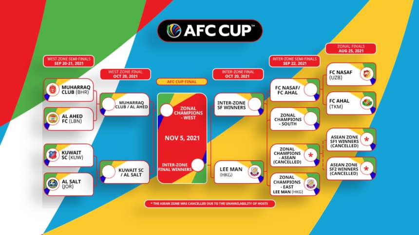 2021 AFC CUP