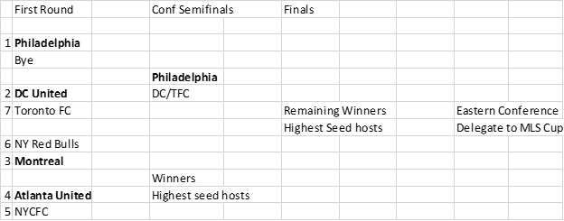 MLS Playoff Picture Vol 1 East Notional Bracket