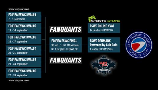 FQ-FIFA-ESWC-STRUCTURE-v1