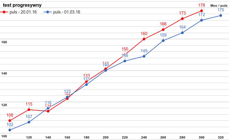 Porównanie wyników dwóch testów progresywnych
