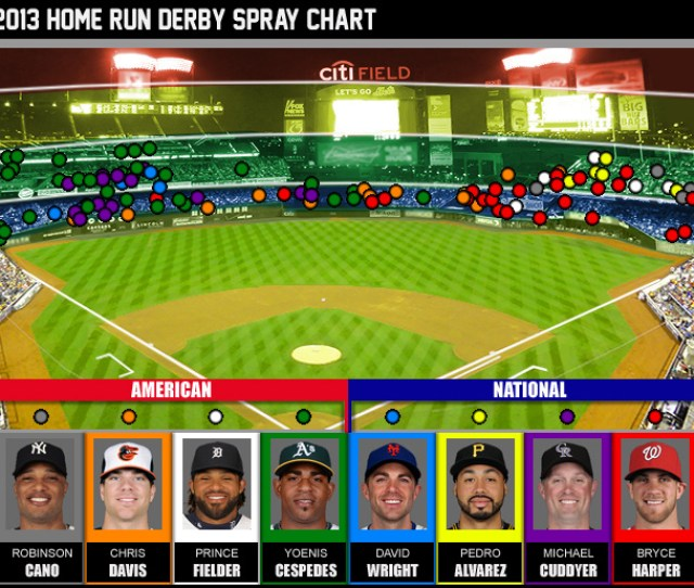 Your Full Chart Of Every Derby Dinger Cbssports Com Original
