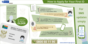 Identification Documents for South Africa