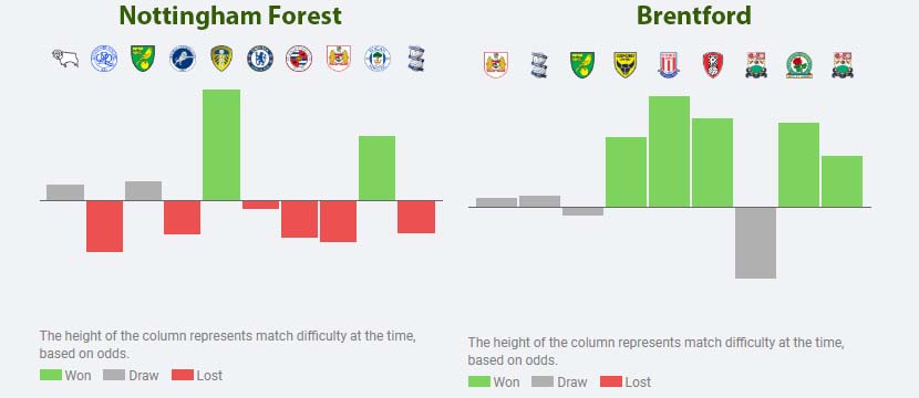 forest vs brentford