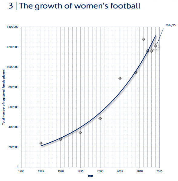 The Growth of Women's Football. Source: UEFA.