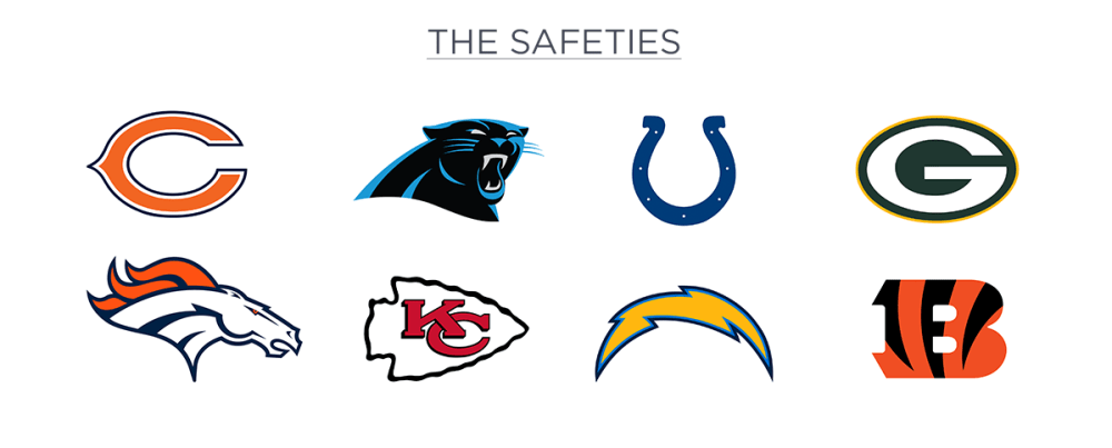 The Safeties
