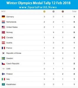 day 2 medal tally
