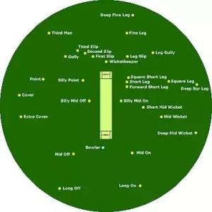 Cricket Ground: Details  Types  Size for t20  England Ground