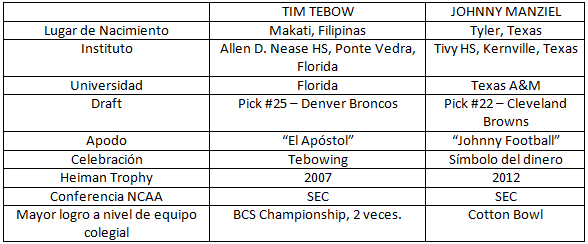 Tebow vs Manziel