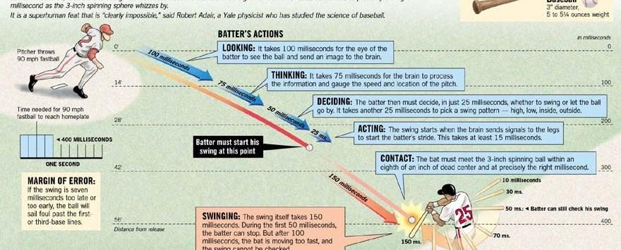 Ciencia del Swing