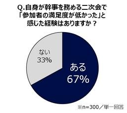 """歓迎会シーズン、""""プロ幹事""""300名に「二次会事情」を大調査"""