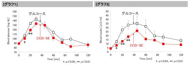 独自開発の糖質栄養素「クラスター デキストリン®-SE」の運動時に脂肪燃焼を抑制しない特性を確認