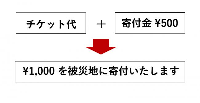 栃木SC、11月の2試合が対象。「台風19号被災地支援チケット」販売のお知らせ