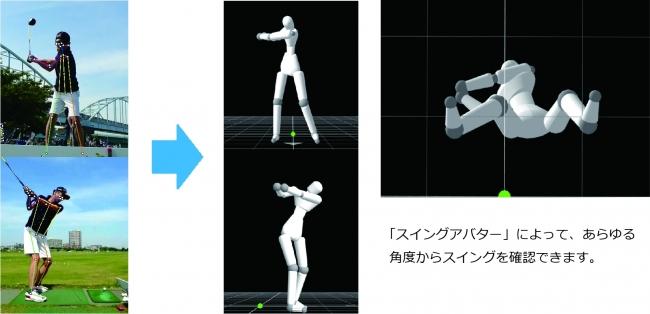 ゴルフスイングをセンサー不要でCG動画化 AIを用いた3Dモデリング「スイングアバター」を開発