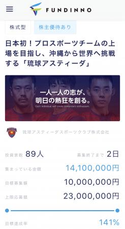 【速報】わずか10分で1000万円超の資金調達完了! プロスポーツチームが日本で初めて、株式投資型クラウドファンディングで資⾦調達を成功。