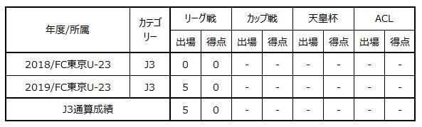 野澤大志ブランドン選手(FC東京U-18) 来季加入内定のお知らせ