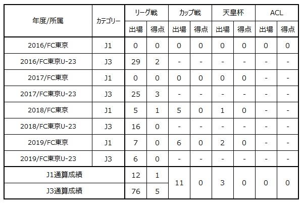 岡崎 慎選手 清水エスパルスへ期限付き移籍のお知らせ