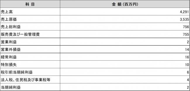 株式会社エスパルス 第25期(FY2019)事業報告