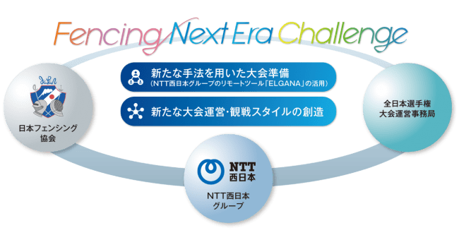 【Fencing Next Era Challenge イメージ】