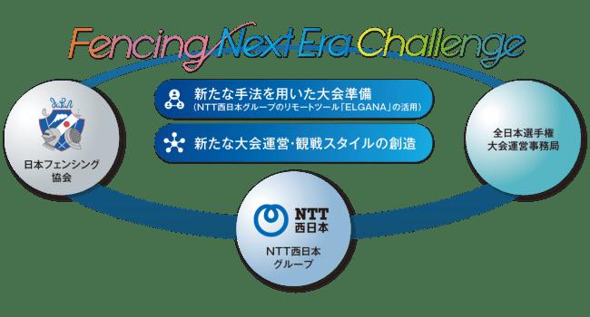 日本フェンシング協会主催「第73回全日本フェンシング選手権大会」の開催準備・大会運営をNTT西日本グループがICTでサポート