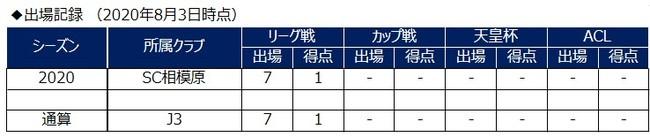 松田詠太郎選手 育成型期限付き移籍より復帰のお知らせ