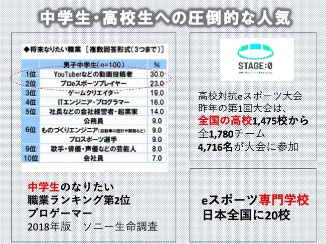 コロナ禍で注目が集まるeスポーツ!日本初となるプロゲーマー登竜門「スカウトリーグ」開幕!