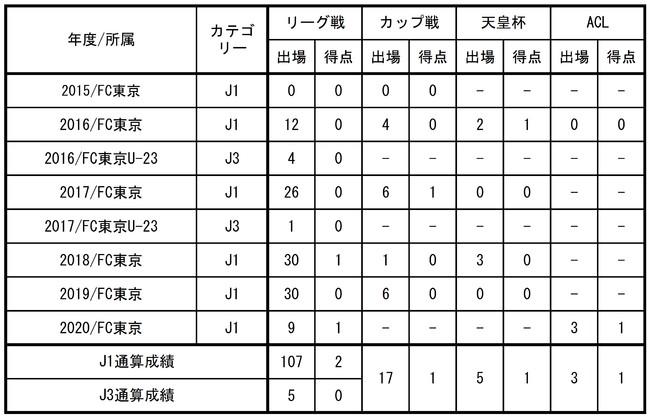 【FC東京】室屋 成選手 ハノーファー96へ完全移籍のお知らせ