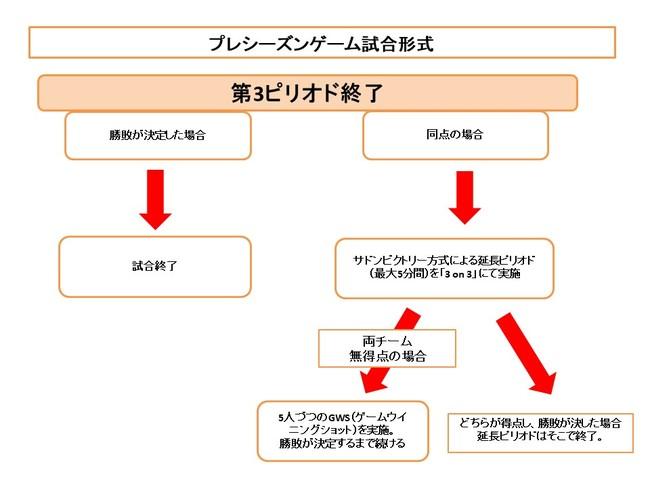 【日光アイスバックス】H.C.栃木日光アイスバックス9月19日(土)・27日(日)ホームでプレシーズンゲームを開催!
