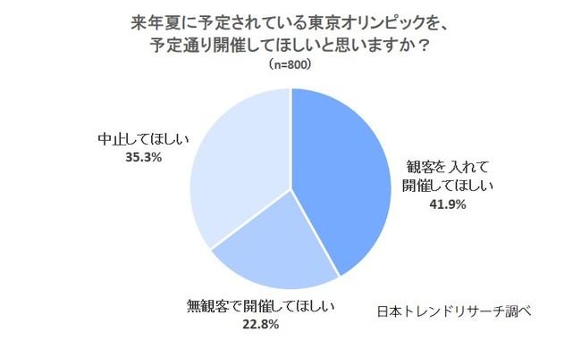 【東京オリンピック】来年夏に延期の東京オリンピック、64.7%が「開催してほしい」