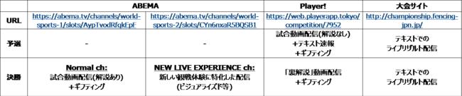 エイブルpresents第73回全日本フェンシング選手権大会 配信プラットフォーム一覧